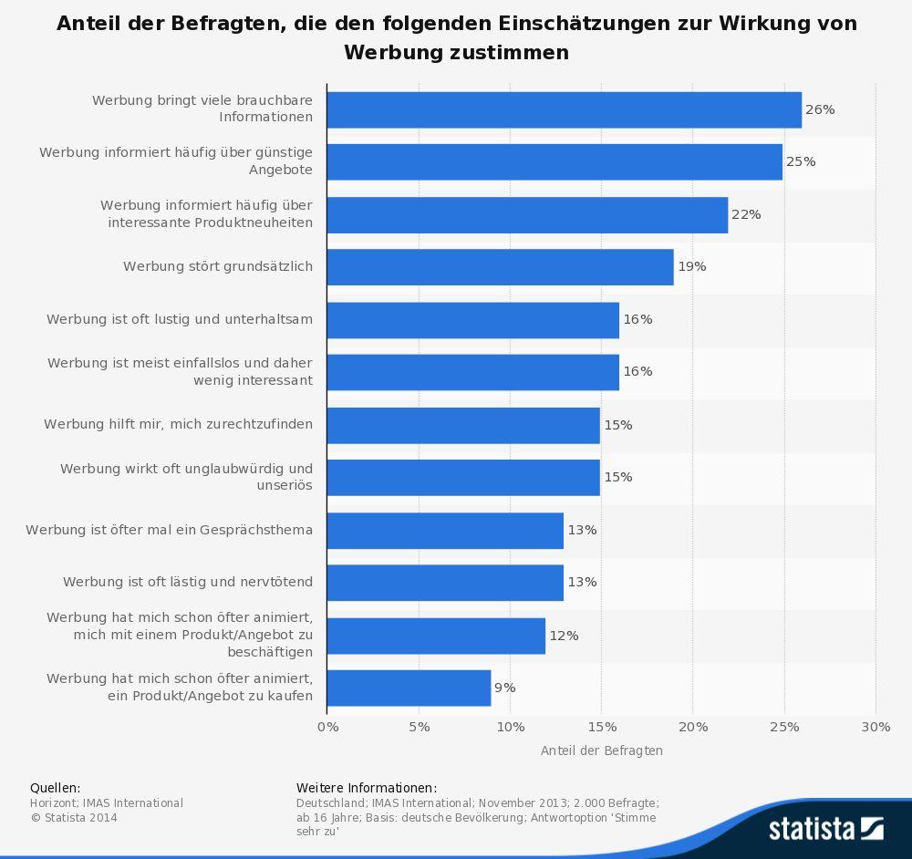 Statista Grafik zur Umfrage der Werbewirkung