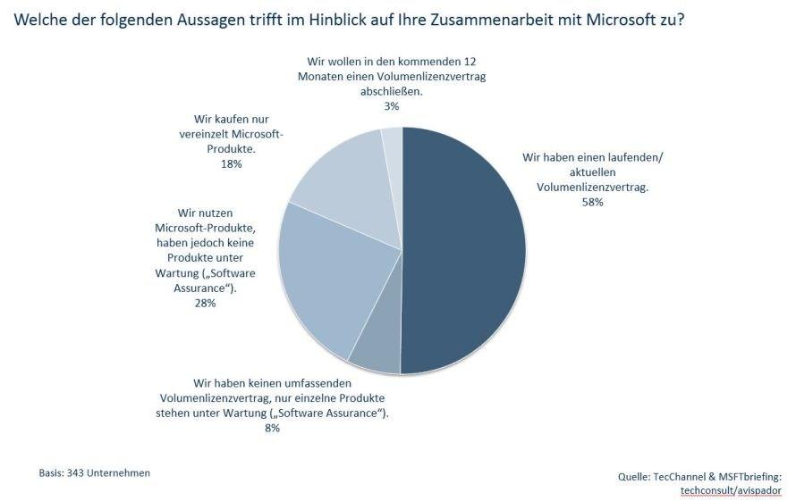 TecChannel Umfrage zu Microsoft Lizenzen