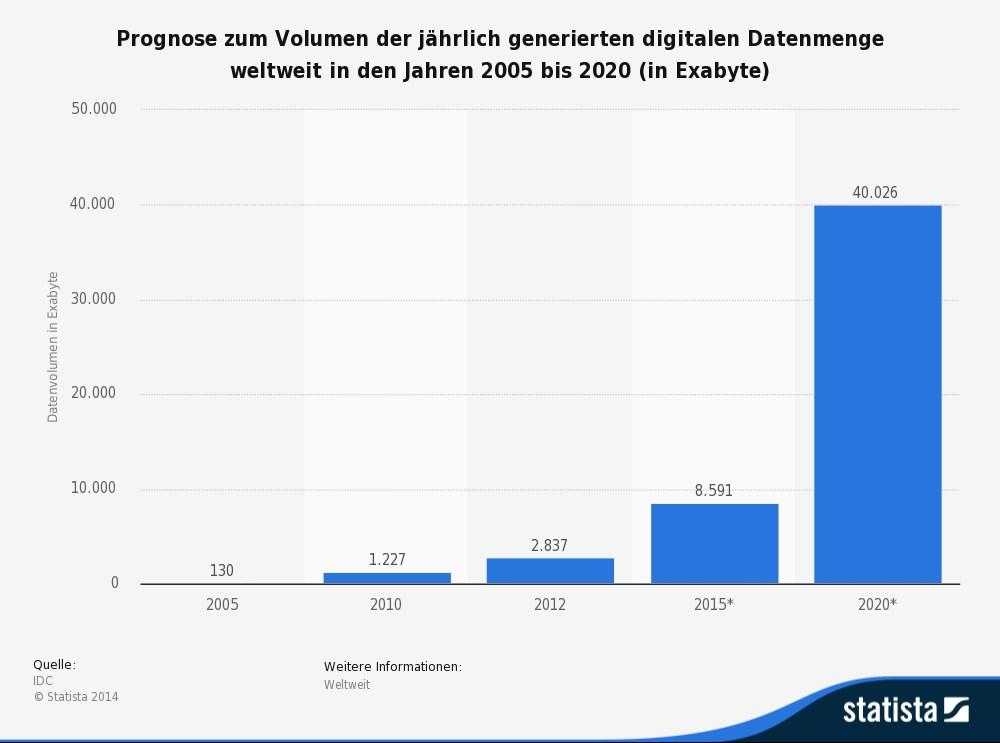Statista Grafik zur Prognose der zukünftigen Datenmengen