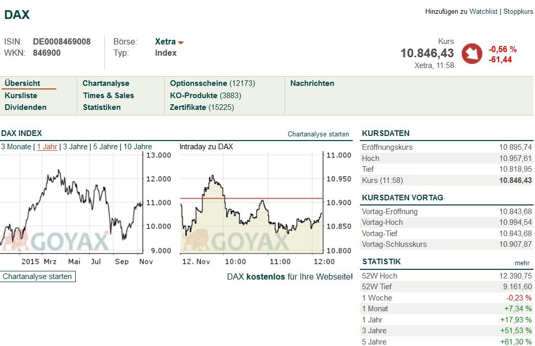 boerse dax aktien chart