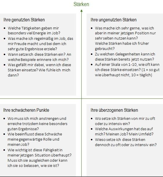 fuehrungskräfte staerken schwaechen analyse by rebmann