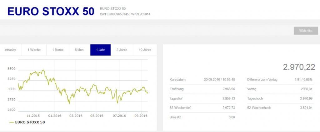 boerse frankfurt eurostoxx50 kurs