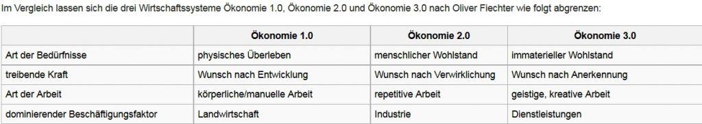 wikipedia oekonomie 30