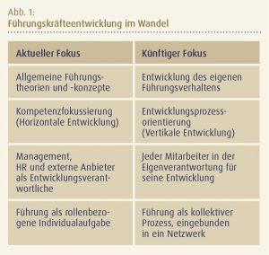 haufe akademie personalentwicklung fuehrungskraefte