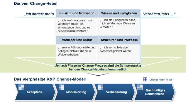 kraus partner change management modell