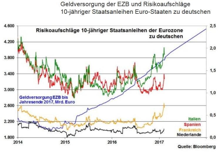 robert halver staatsanleihen