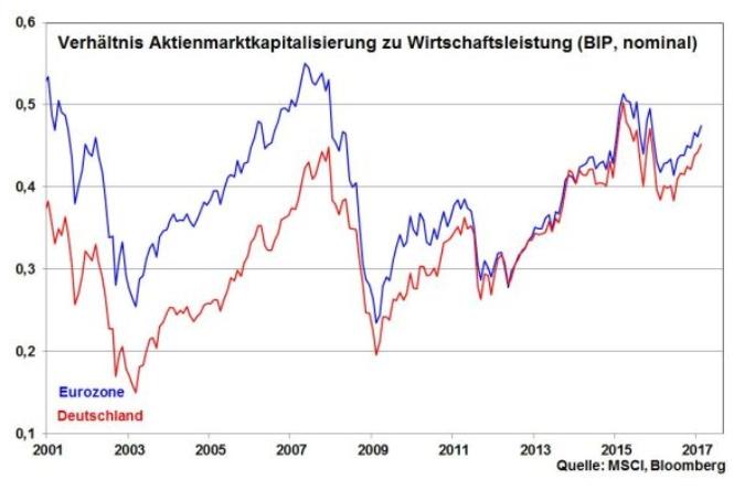 robert halver aktienkurse wirtschaftsleistung