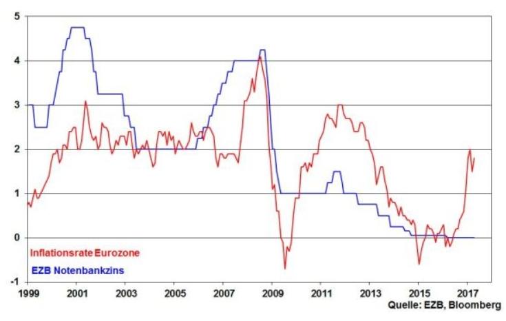 robert halver notenbank ezb zinspolitik