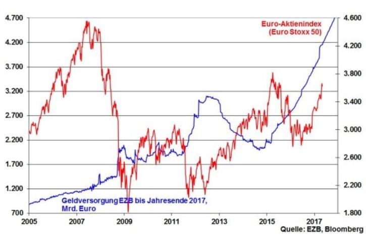 robert halver euro aktienindex