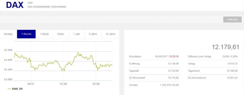 aktienmarkt deutschland boerse frankfurt dax kurs