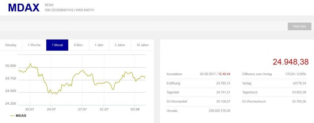 aktienmarkt deutschland boerse frankfurt mdax