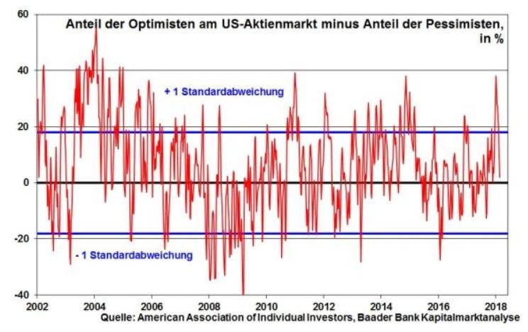 Robert Halver US Aktienmarkt Chart