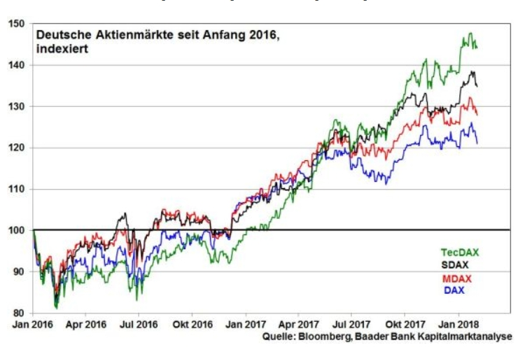 robert halver finanzmarkt dax kursentwicklung seit 2016