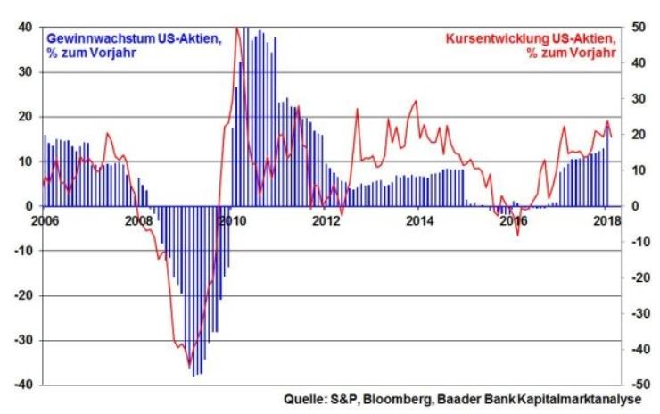 robert halver us aktien chart