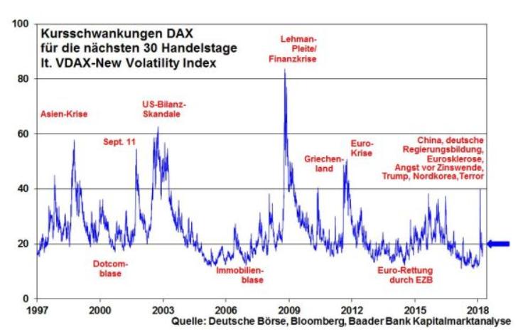 robert halver kolumne dax chart