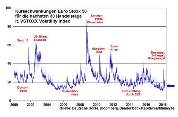 baader bank robert halver aktienmakt schwankungen