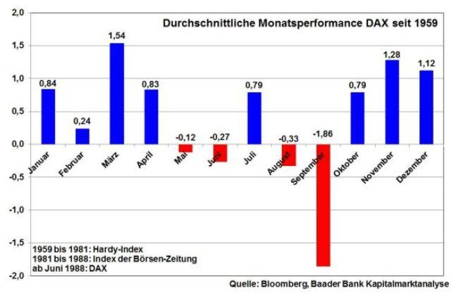 baader bank robert halver dax durchschnitt 12 Monate