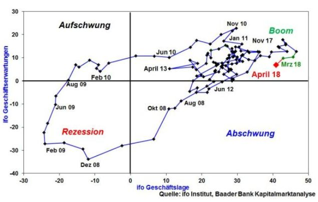 baader bank robert halver konjunkturprognose ifo