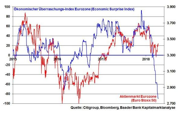baader bank robert halver surprise index