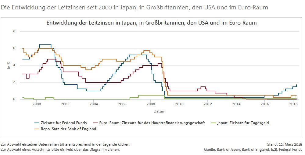 bankenverband leitzins entwicklung maerz 2018