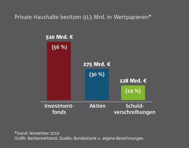 bankenverband privatvermoegen deutsche depot 2016