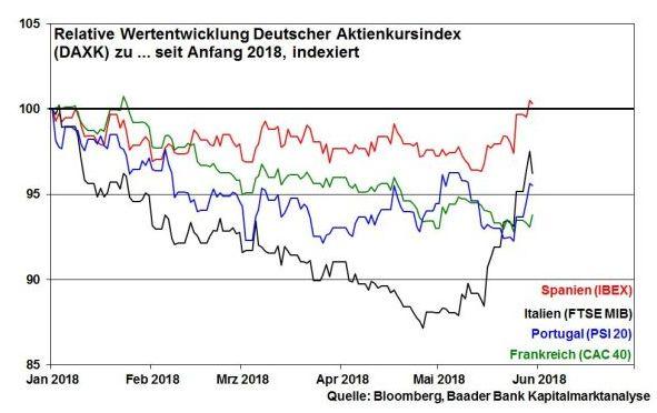 robert halver aktienkurse verlauf 2018