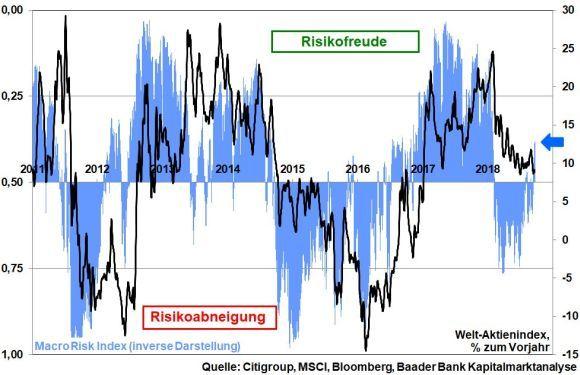 robert halver citigroup risk index