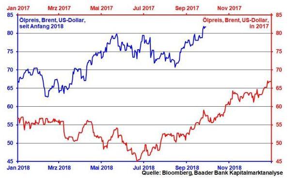 robert halver energiemarkt oelpreis brent