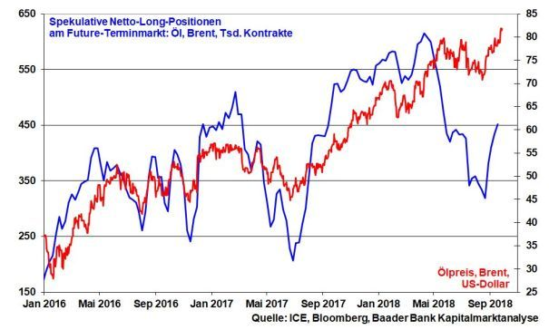 Artikel Robert Halver Oelpreis Spekulation Chart