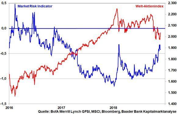 baader bank robert halver marktrisk chart 29112018