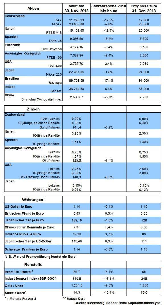robert halver kapitalmarkt infografik 29112018