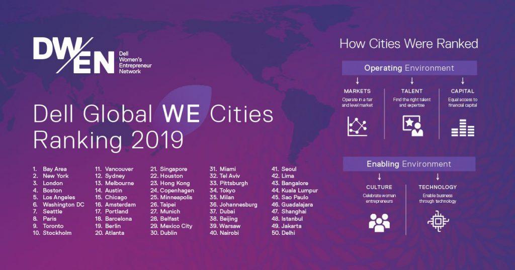 Dell Women Entrepreneur Cities Index Ergebnisse