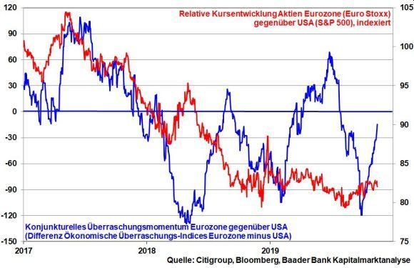 robert halver analyse aktien europa usa vergleich