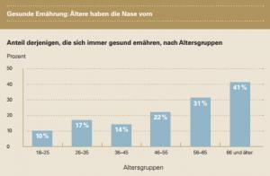 TK - Forsa, Grafik, Anteil derjenigen die sich immer Gesund ernähren nach Altersgruppe