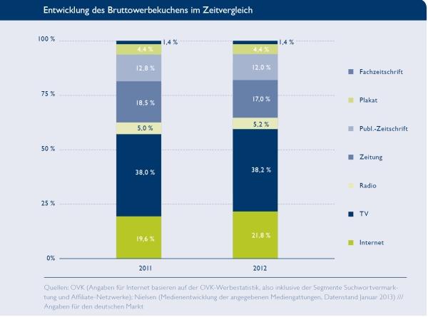 BVDW: Bruttowerbekuchen 2013