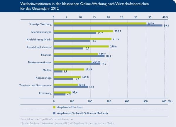 Online-Werbung Top-Ten der Wirtschaftsbereiche