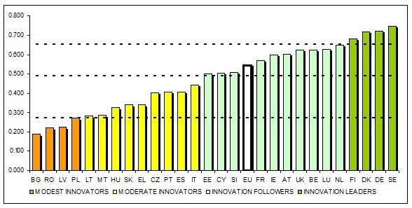 Die Innovationsleistung der EU-Mitgliedstaaten