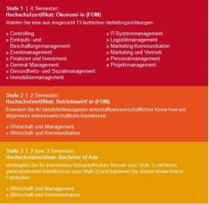 Das Studienprogramm der Open Business School im Überblick: