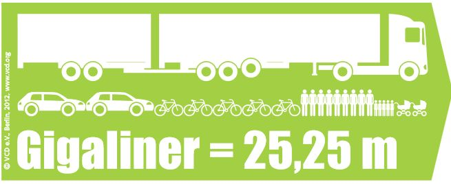Infografik des Verkehrsclub Deutschland eV zu einem Gigaliner
