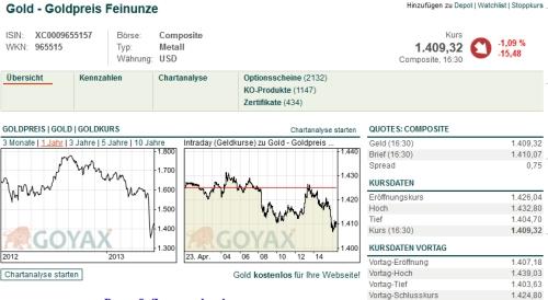 Goyax Snapshot Goldpreis vom 23.04.2013