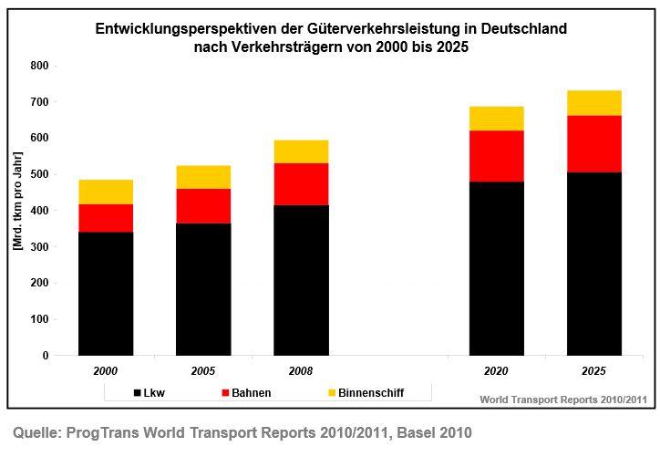 Grafik zur Prognose des Güterverkehrs bis 2025