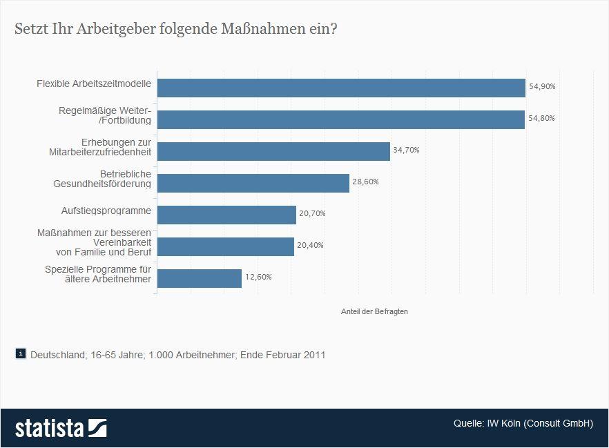 Statista: Maßnahmen in Unternehmen zum Personalmanagement