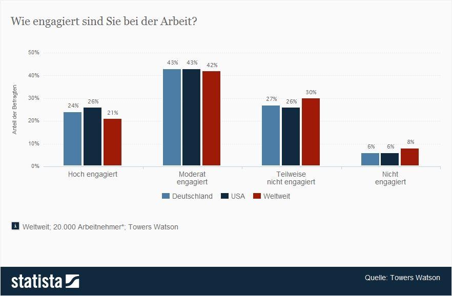 Statista Grafik: Umfrage zur Motivation von Mitarbeitern