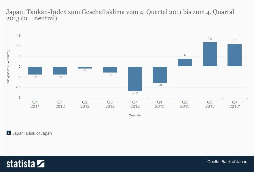 Tankan Index von Statista