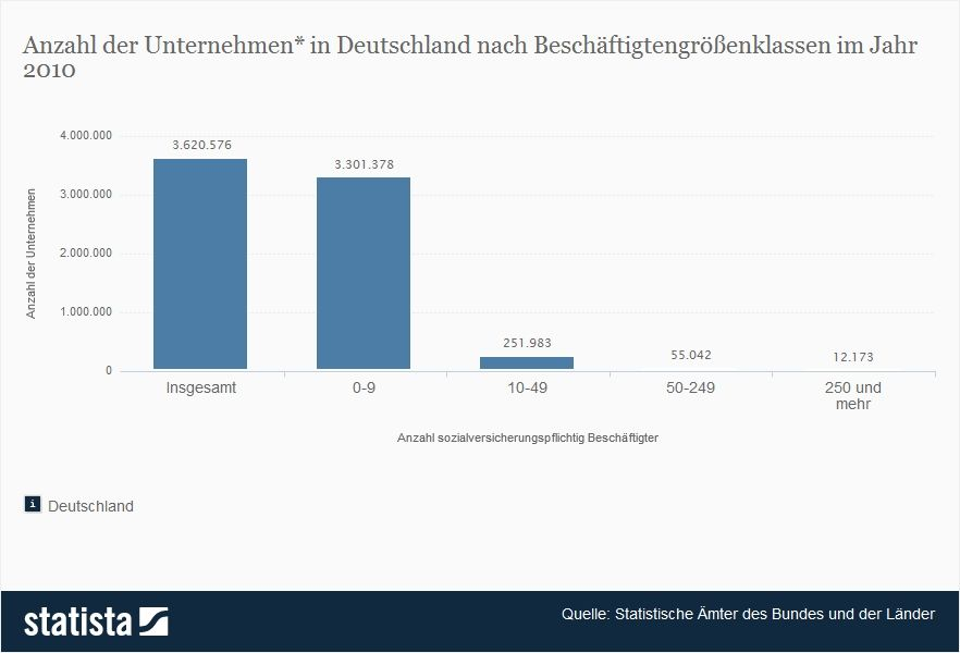 Statista: Unternehmen nach Beschäftigungsgröße